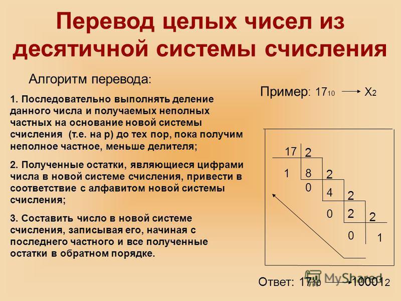 Перевод целых чисел из десятичной системы счисления 17 2 8 2 2 2 1 0 0 0 1 4 2 Пример : 17 10 Х 2 Ответ: 17 10 10001 2 Алгоритм перевода : 1. Последовательно выполнять деление данного числа и получаемых неполных частных на основание новой системы счи