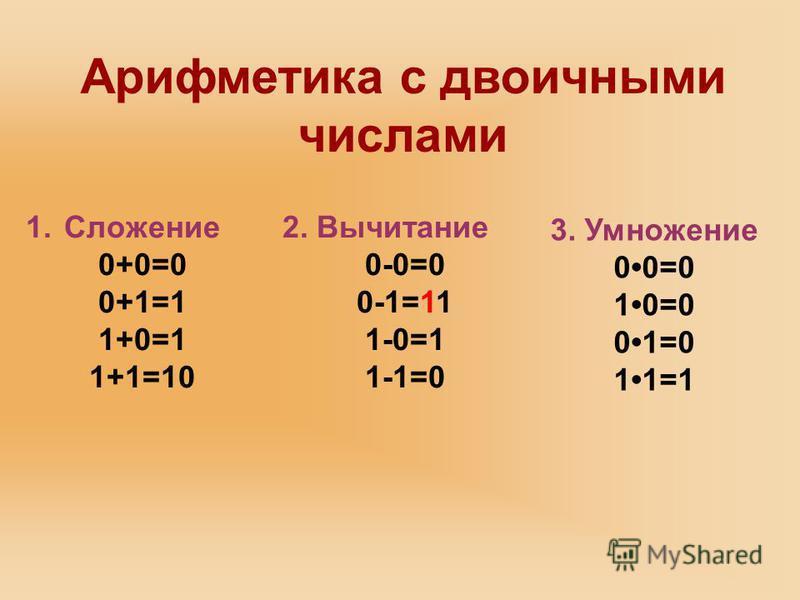 1. Сложение 0+0=0 0+1=1 1+0=1 1+1=10 3. Умножение 00=0 10=0 01=0 11=1 Арифметика с двоичными числами 2. Вычитание 0-0=0 0-1=11 1-0=1 1-1=0