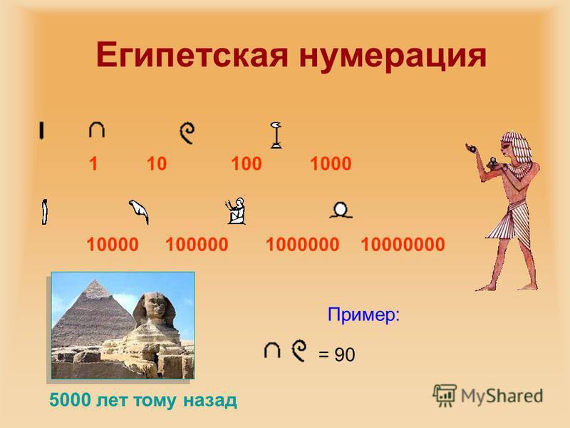 Египетская нумерация 1 10 100 1000 10000 100000 1000000 10000000 5000 лет тому назад = 90 Пример:
