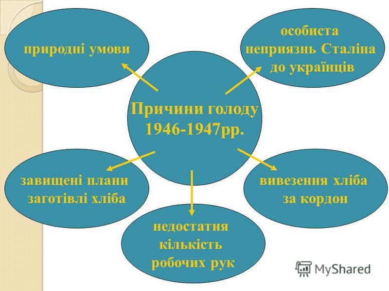 Причини голоду 1946-1947 рр. природні умови недостатня кількість робочих рук завищені планы заготівлі хліба вивезення хліба за кордон особиста неприязнь Сталіна до українців