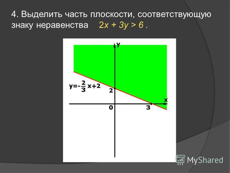 4. Выделить часть плоскости, соответствующую знаку неравенства 2x + 3y > 6.