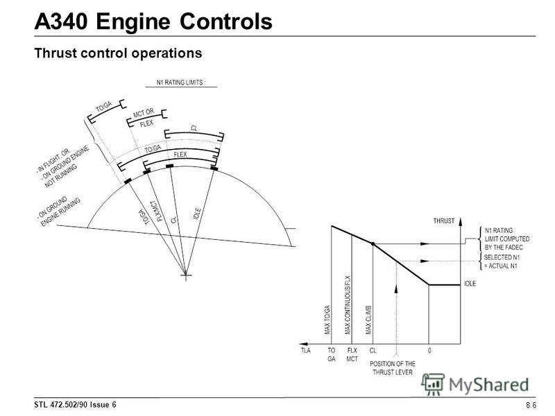 STL 472.502/90 Issue 6 A340 Engine Controls 8.6 Thrust control operations