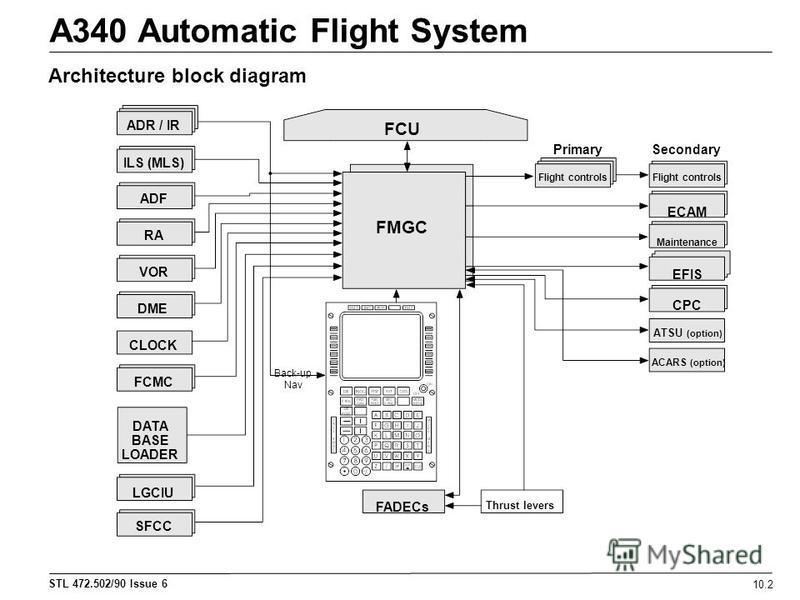 STL 472.502/90 Issue 6 A340 Automatic Flight System 10.2 Architecture block diagram ADR / IR ILS (MLS) ADF RA VOR DME CLOCK FCMC DATA BASE LOADER LGCIU SFCC FCU PrimarySecondary Flight controls ECAM Maintenance EFIS CPC ATSU (option) ACARS (option) T