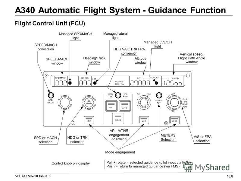 STL 472.502/90 Issue 6 A340 Automatic Flight System - Guidance Function 10.8 Flight Control Unit (FCU)