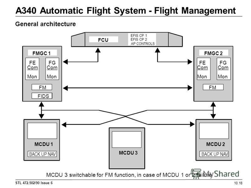 STL 472.502/90 Issue 6 A340 Automatic Flight System - Flight Management 10.18 General architecture MCDU 3 switchable for FM function, in case of MCDU 1 or 2 failure