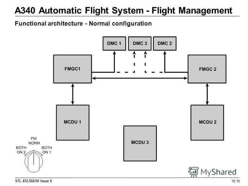 STL 472.502/90 Issue 6 A340 Automatic Flight System - Flight Management 10.19 Functional architecture - Normal configuration
