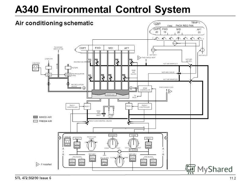 STL 472.502/90 Issue 6 A340 Environmental Control System 11.2 Air conditioning schematic