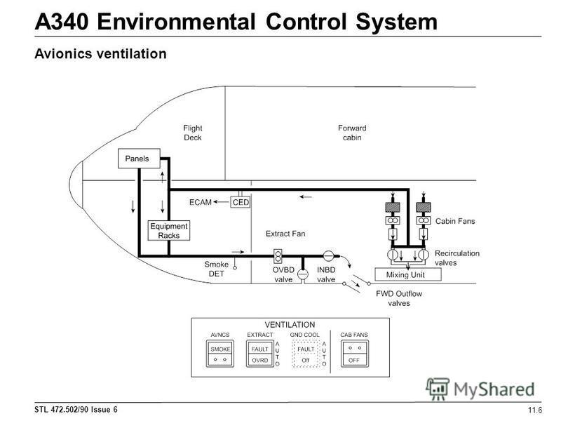 STL 472.502/90 Issue 6 A340 Environmental Control System 11.6 Avionics ventilation