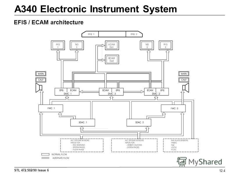STL 472.502/90 Issue 6 A340 Electronic Instrument System 12.4 EFIS / ECAM architecture