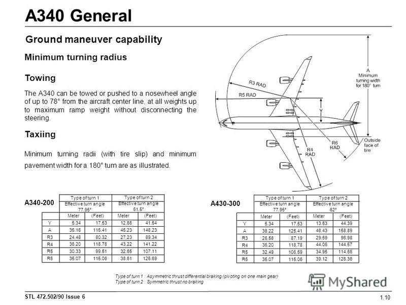 STL 472.502/90 Issue 6 A340 General 1.10 Minimum turning radius Towing The A340 can be towed or pushed to a nosewheel angle of up to 78° from the aircraft center line, at all weights up to maximum ramp weight without disconnecting the steering. Taxii