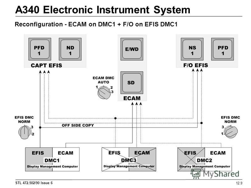 STL 472.502/90 Issue 6 A340 Electronic Instrument System 12.9 Reconfiguration - ECAM on DMC1 + F/O on EFIS DMC1