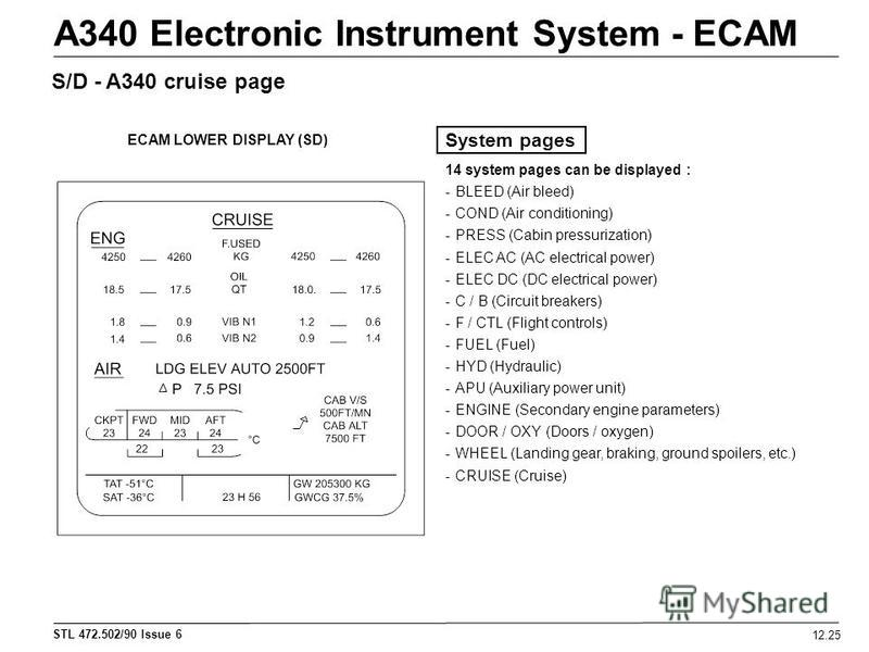 STL 472.502/90 Issue 6 12.25 A340 Electronic Instrument System - ECAM S/D - A340 cruise page System pages 14 system pages can be displayed : -BLEED (Air bleed) -COND (Air conditioning) -PRESS (Cabin pressurization) -ELEC AC (AC electrical power) -ELE