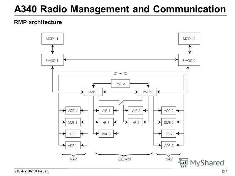 STL 472.502/90 Issue 6 A340 Radio Management and Communication 13.4 RMP architecture