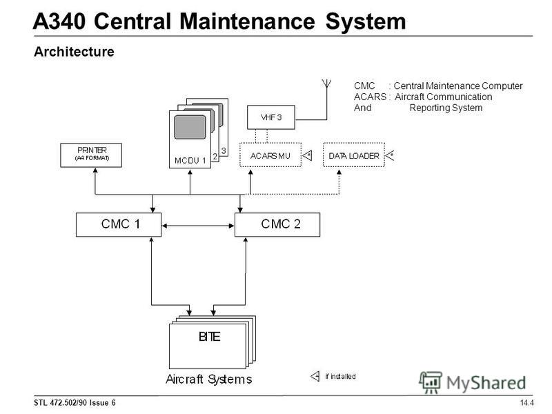 STL 472.502/90 Issue 6 A340 Central Maintenance System 14.4 Architecture CMC : Central Maintenance Computer ACARS : Aircraft Communication AndReporting System