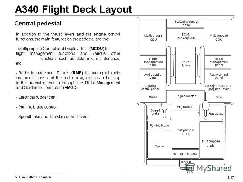 STL 472.502/90 Issue 6 A340 Flight Deck Layout 2.17 In addition to the thrust levers and the engine control functions, the main features on the pedestal are the: - Multipurpose Control and Display Units (MCDU) for flight management functions and vari