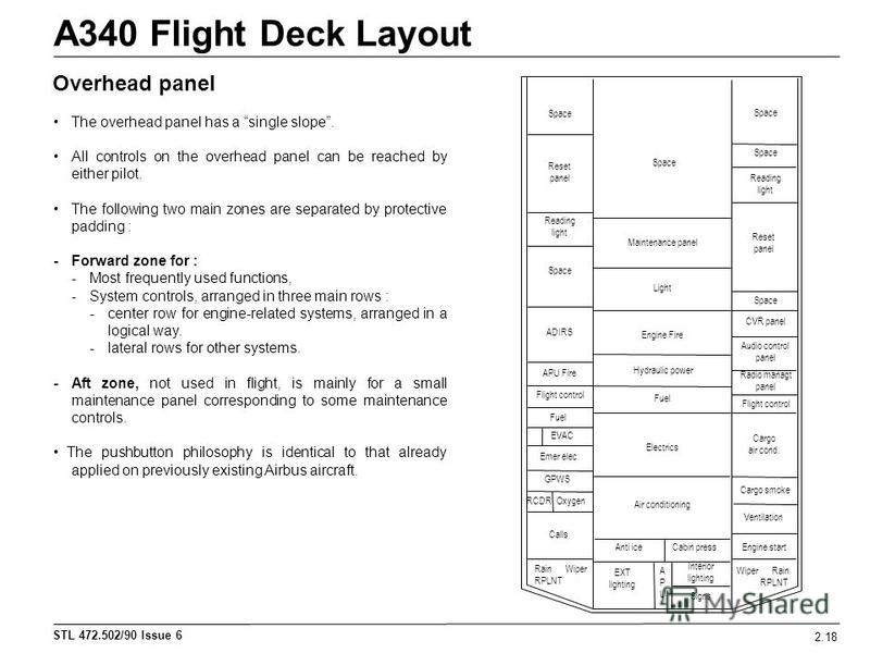 STL 472.502/90 Issue 6 A340 Flight Deck Layout 2.18 Overhead panel The overhead panel has a single slope. All controls on the overhead panel can be reached by either pilot. The following two main zones are separated by protective padding : - Forward