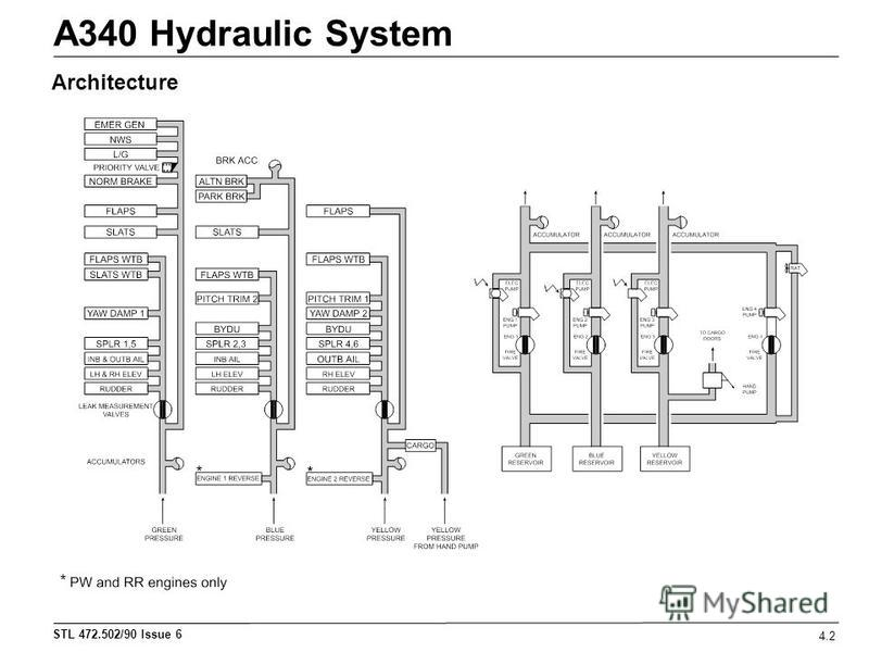STL 472.502/90 Issue 6 A340 Hydraulic System 4.2 Architecture *