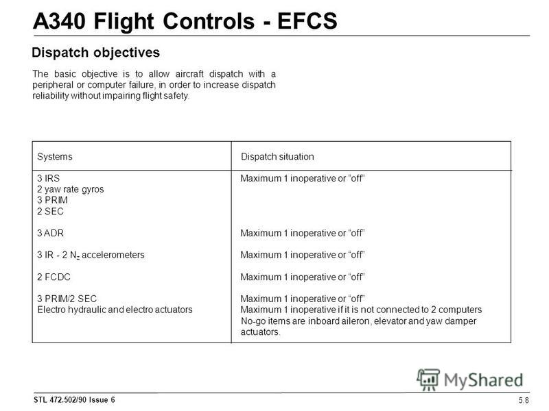 STL 472.502/90 Issue 6 A340 Flight Controls - EFCS 5.8 Dispatch objectives The basic objective is to allow aircraft dispatch with a peripheral or computer failure, in order to increase dispatch reliability without impairing flight safety. Systems 3 I