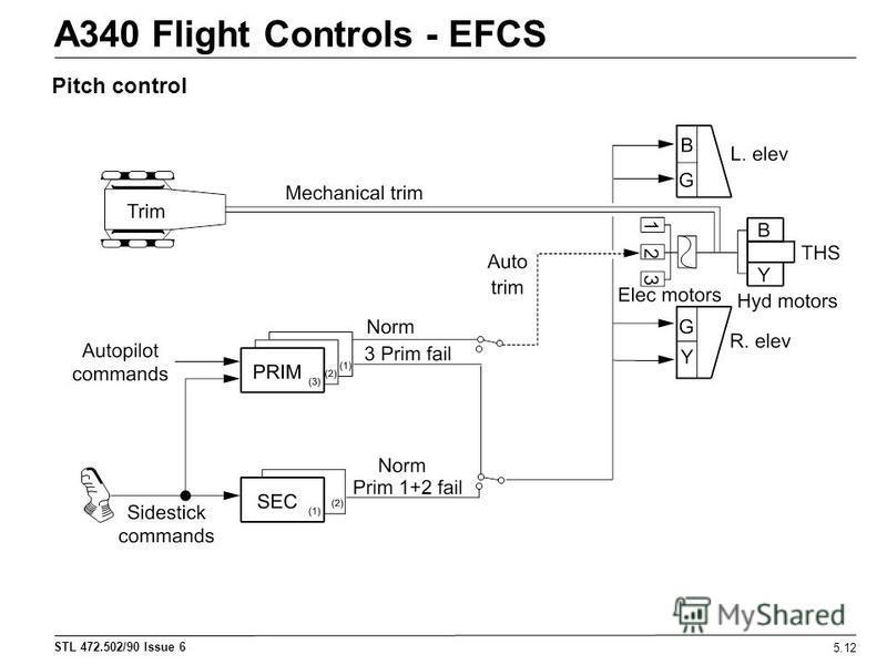 STL 472.502/90 Issue 6 A340 Flight Controls - EFCS 5.12 Pitch control