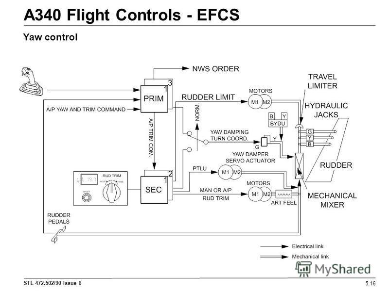 STL 472.502/90 Issue 6 A340 Flight Controls - EFCS 5.16 Yaw control