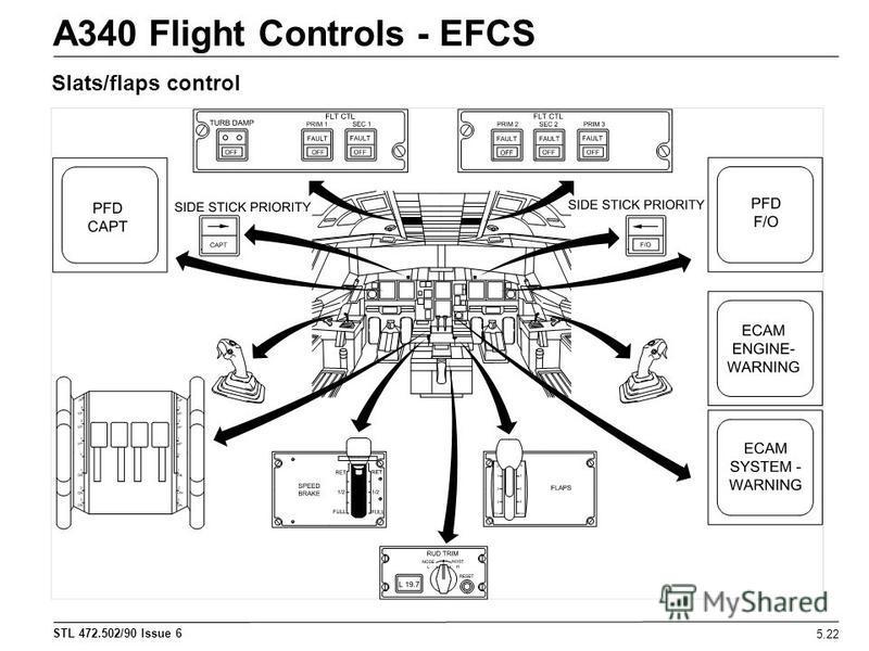 STL 472.502/90 Issue 6 A340 Flight Controls - EFCS 5.22 Slats/flaps control