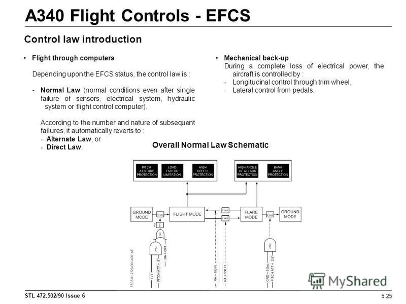 STL 472.502/90 Issue 6 A340 Flight Controls - EFCS 5.25 Control law introduction Flight through computers Depending upon the EFCS status, the control law is : - Normal Law (normal conditions even after single failure of sensors, electrical system, hy