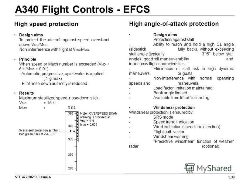 STL 472.502/90 Issue 6 A340 Flight Controls - EFCS 5.30 High speed protection Design aims To protect the aircraft against speed overshoot above V MO /M MO. Non-interference with flight at V MO /M MO. Principle When speed or Mach number is exceeded (V