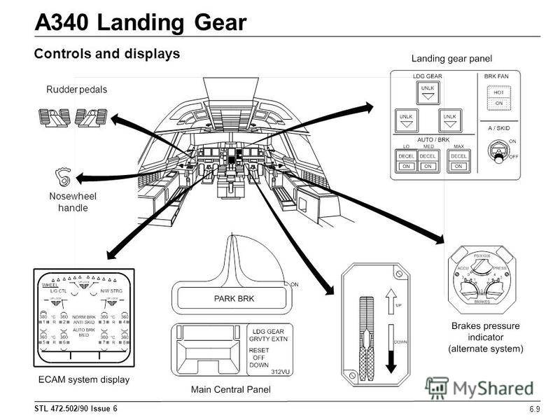 STL 472.502/90 Issue 6 A340 Landing Gear 6.9 Controls and displays Rudder pedals Nosewheel handle