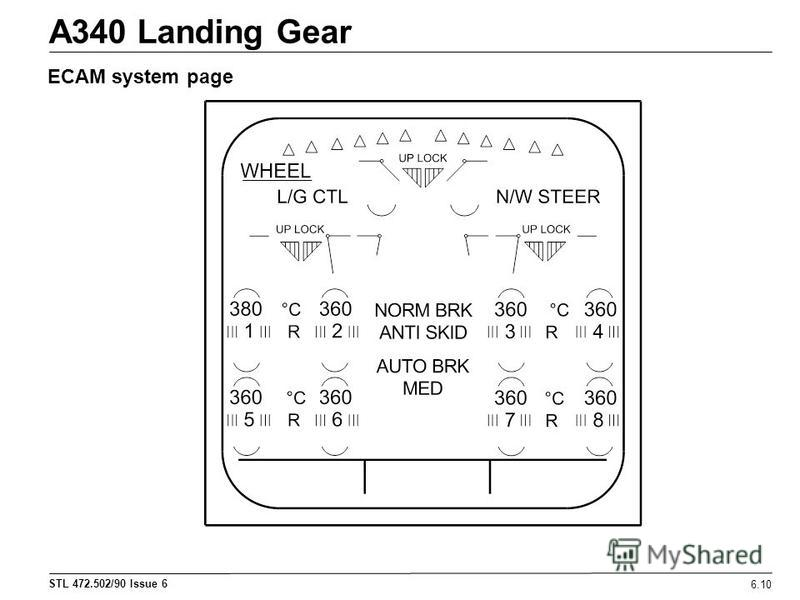 STL 472.502/90 Issue 6 6.10 A340 Landing Gear ECAM system page