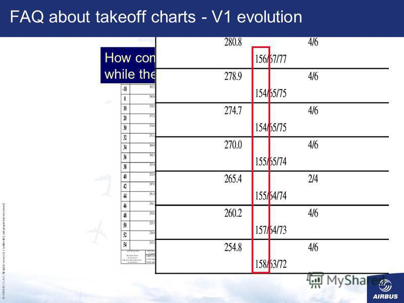 © AIRBUS S.A.S. All rights reserved. Confidential and proprietary document. How come V1 can increase while the weight decreases ? FAQ about takeoff charts - V1 evolution