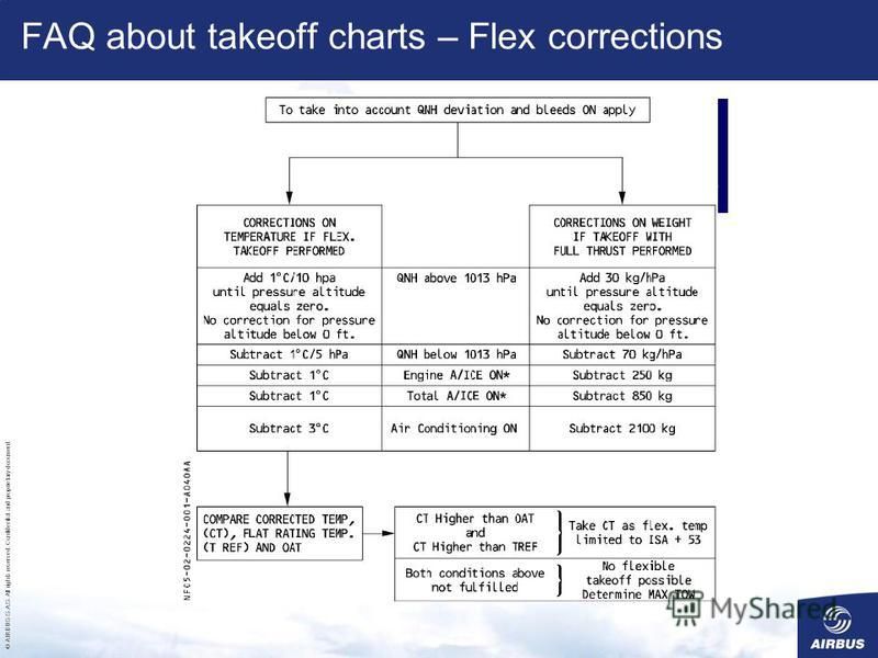 © AIRBUS S.A.S. All rights reserved. Confidential and proprietary document. When applying corrections on TFlex for QNH or bleeds, why isnt there a correction on the speeds ? FAQ about takeoff charts – Flex corrections