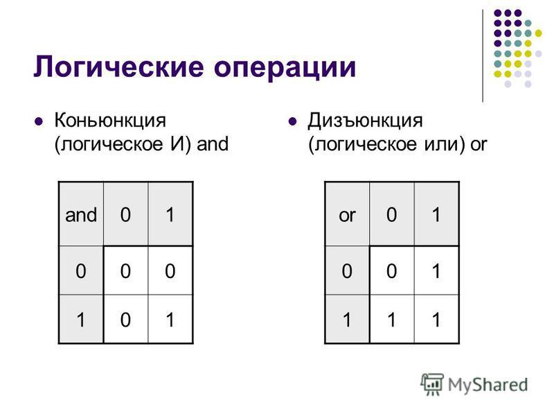Логические операции Коньюнкция (логическое И) and Дизъюнкция (логическое или) or and01 000 101 or01 001 111