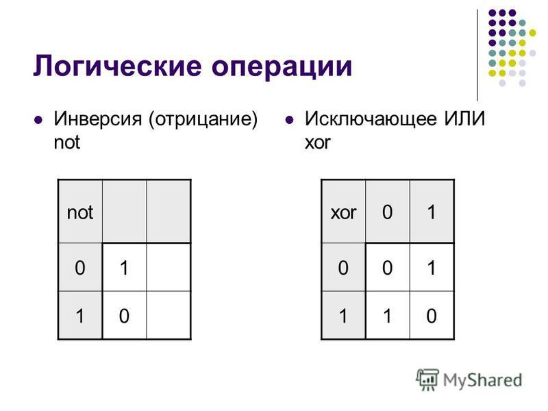 Логические операции Инверсия (отрицание) not Исключающее ИЛИ xor not 01 10 xor01 001 110