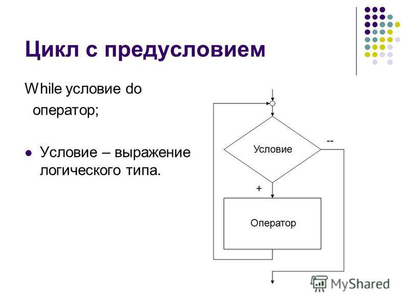 Цикл с предусловием While условие do оператор; Условие – выражение логического типа. Условие Оператор -- +
