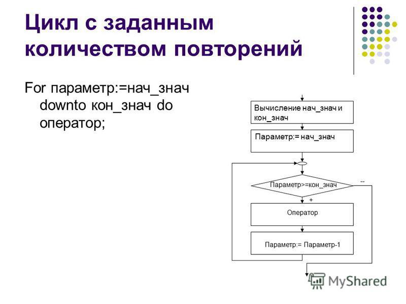 Цикл с заданным количеством повторений For параметр:=нач_знач downto кон_знач do оператор; Параметр:= нач_знач Вычисление нач_значки он_знач Оператор Параметр:= Параметр-1 Параметр>=кон_знач -- +