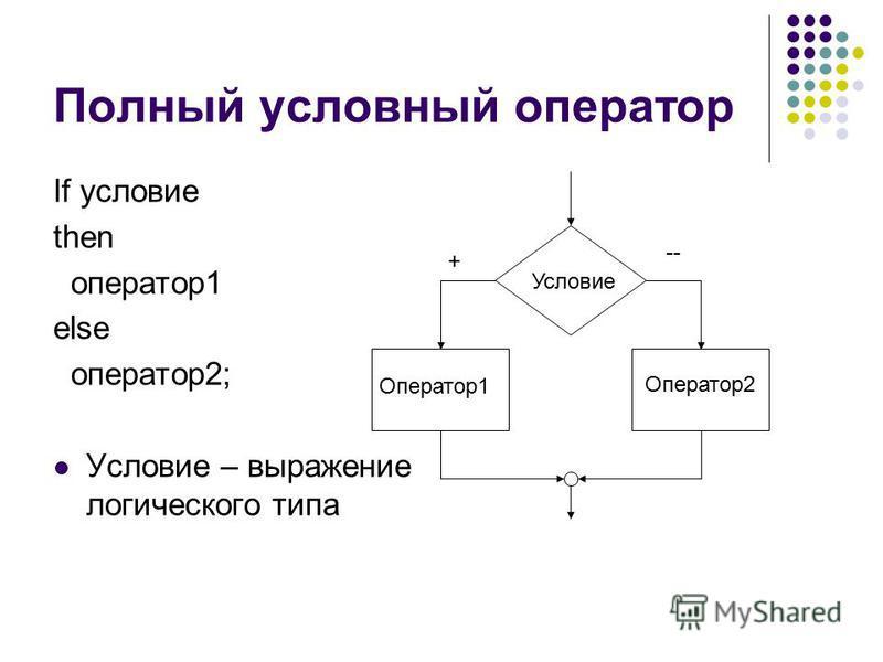 Полный условный оператор If условие then оператор 1 else оператор 2; Условие – выражение логического типа Условие + -- Оператор 1 Оператор 2