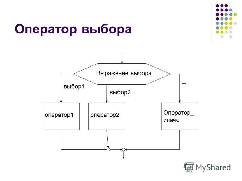 Оператор выбора Выражение выбора оператор 1 оператор 2 Оператор_ иначе выбор 1 выбор 2 --