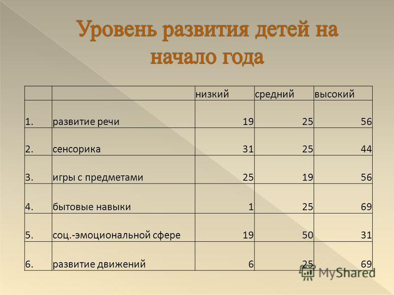 низкий средний высокий 1. развитие речи 192556 2.сенсорика 312544 3. игры с предметами 251956 4. бытовые навыки 12569 5.соц.-эмоциональной сфере 195031 6. развитие движений 62569
