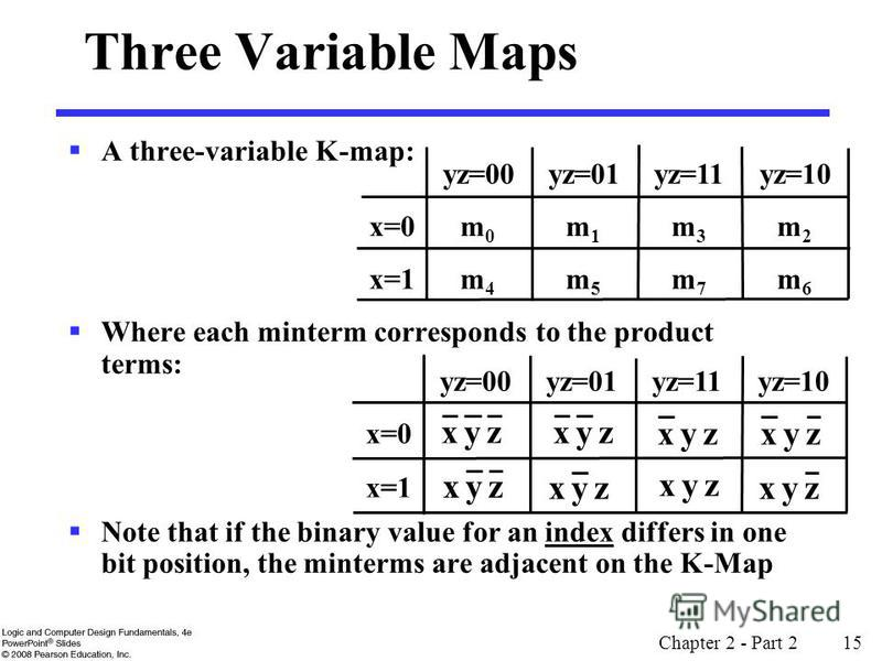 Chapter 2 - Part 2 15 Three Variable Maps A three-variable K-map: Where each minterm corresponds to the product terms: Note that if the binary value for an index differs in one bit position, the minterms are adjacent on the K-Map yz=00 yz=01 yz=11 yz