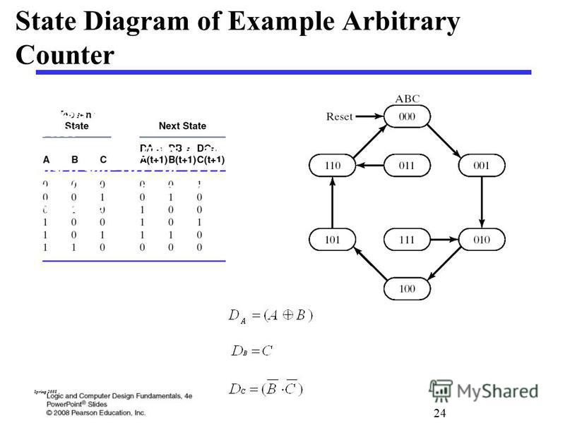24 Spring 2008 State Diagram of Example Arbitrary Counter Analysis of state diagram shows: if circuit ever goes in an unused sate (011 or 111) the next clock transfers it to a valid state