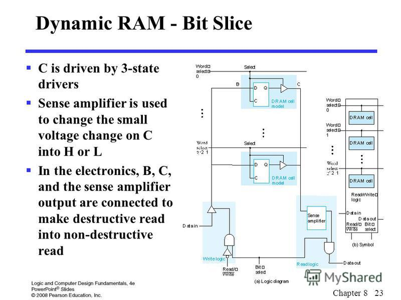 Chapter 8 23 Dynamic RAM - Bit Slice C is driven by 3-state drivers Sense amplifier is used to change the small voltage change on C into H or L In the electronics, B, C, and the sense amplifier output are connected to make destructive read into non-d