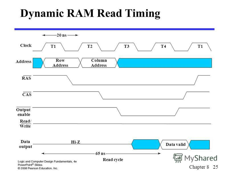 Chapter 8 25 Dynamic RAM Read Timing Read cycle 20 ns T1T2T3T4T1 Data valid 65 ns Hi-Z Read/ Write Data output Clock Row Address Column Address RAS CAS Address Output enable