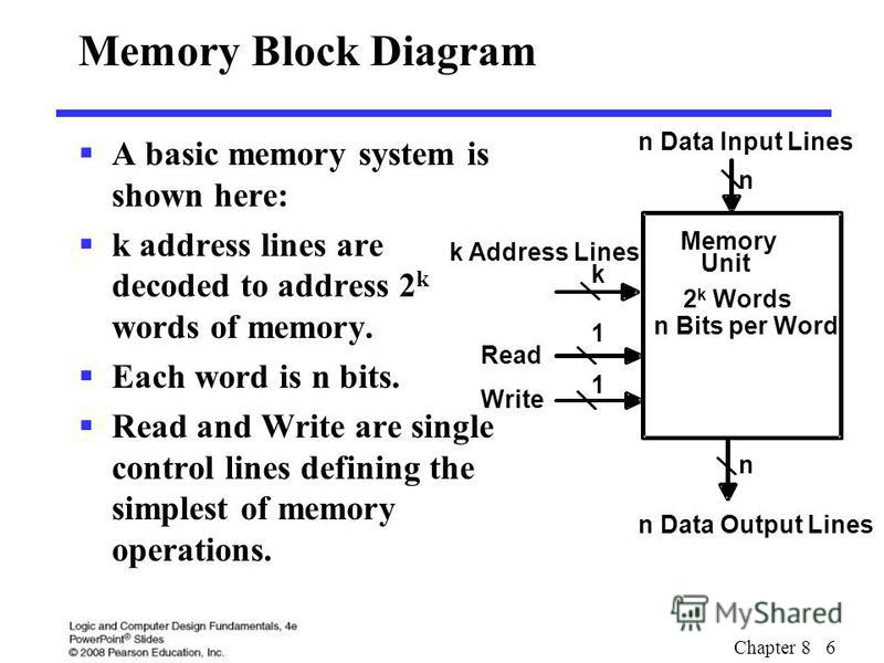 Chapter 8 6 Memory Block Diagram A basic memory system is shown here: k address lines are decoded to address 2 k words of memory. Each word is n bits. Read and Write are single control lines defining the simplest of memory operations. n Data Input Li