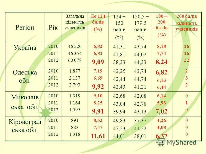 РегіонРік Загальна кількість учасників До 124 балів (%) 124 – 150 балів (%) 150,5 – 179,5 балів (%) 180 – 200 балів (%) 200 балів кількість учасників Україна 2010 2011 2012 46 520 46 354 60 078 6,82 9,09 41,31 41,81 38,33 43,74 44,02 44,33 8,18 7,74