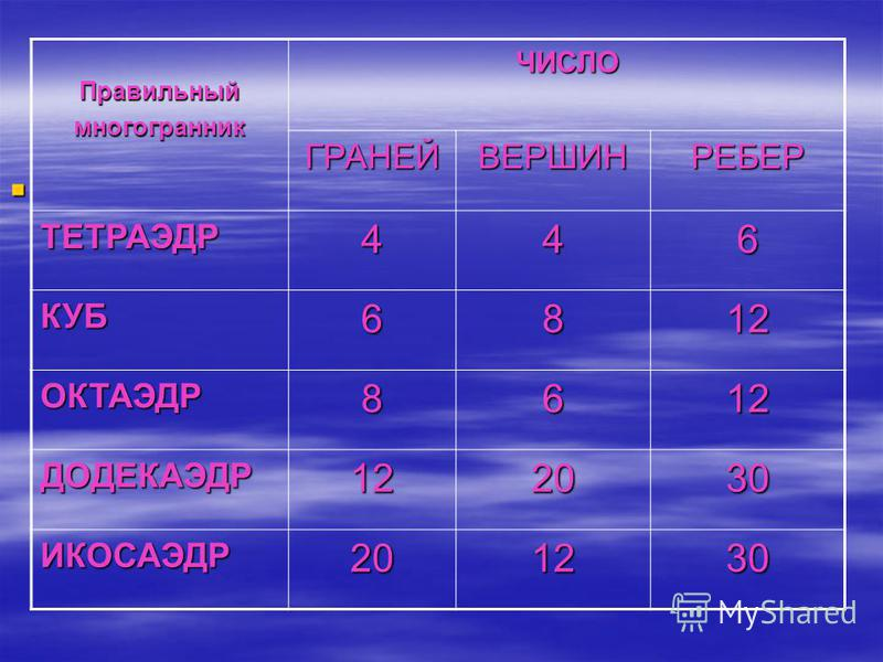 ПравильныймногогранникЧИСЛО ГРАНЕЙВЕРШИНРЕБЕР ТЕТРАЭДР446 КУБ6812 ОКТАЭДР8612 ДОДЕКАЭДР122030 ИКОСАЭДР201230