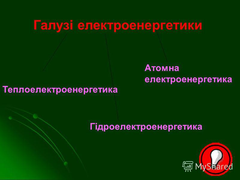 Галузі електроенергетики Теплоелектроенергетика Гідроелектроенергетика Атомна електроенергетика