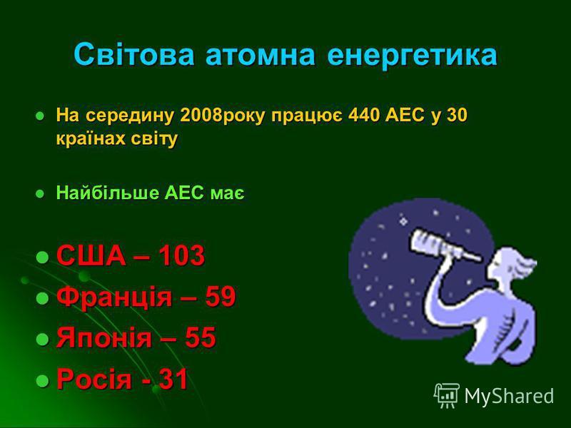 Світова атомна енергетика На середину 2008року працює 440 АЕС у 30 країнах світу На середину 2008року працює 440 АЕС у 30 країнах світу Найбільше АЕС має Найбільше АЕС має США – 103 США – 103 Франція – 59 Франція – 59 Японія – 55 Японія – 55 Росія -