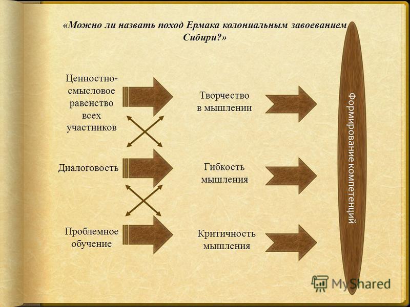 «Можно ли назвать поход Ермака колониальным завоеванием Сибири?» Ценностно- смысловое равенство всех участников Творчество в мышлении Диалоговость Гибкость мышления Проблемное обучение Критичность мышления