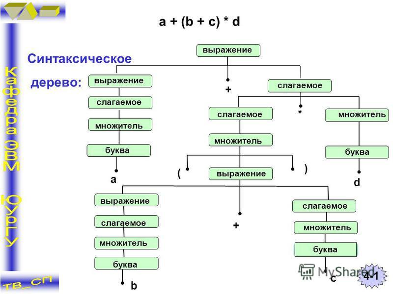 a + (b + c) * d Синтаксическое дерево: 4-14-1 выражение слагаемое множитель буква слагаемое + a ( ) d + * b c