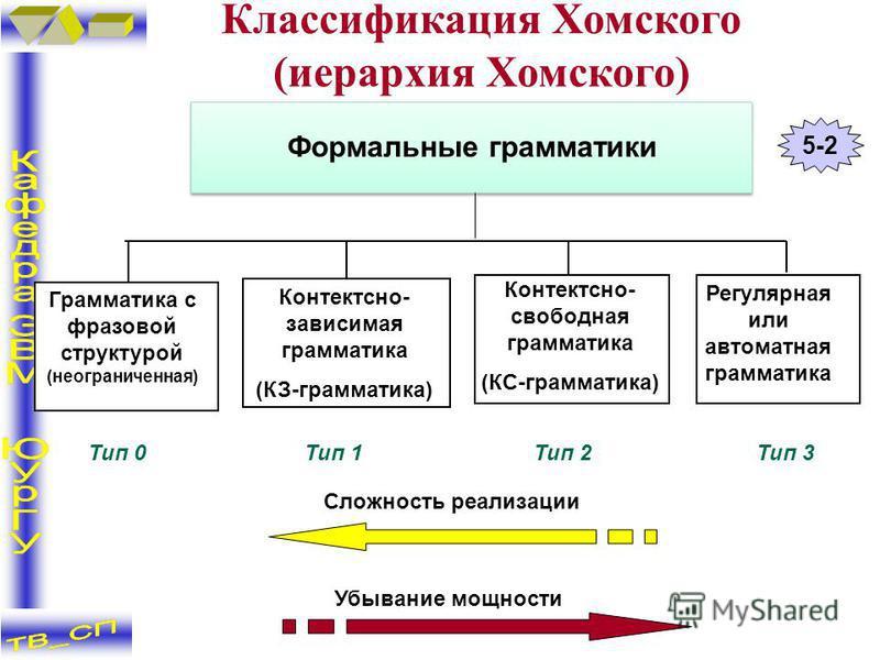 Убывание мощности Сложность реализации Формальные грамматики Контектсно- зависимая грамматика (КЗ-грамматика) Грамматика с фразовой структурой (неограниченная) Регулярная или автоматная грамматика Контектсно- свободная грамматика (КС-грамматика) Тип